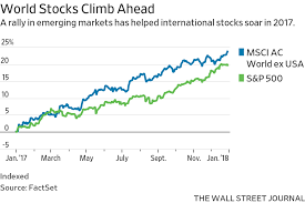 The Year Everything Went Up Markets In 18 Charts Wsj