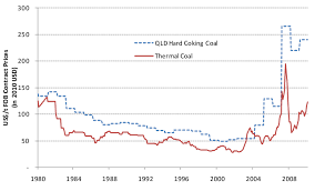 Queensland Hard Coking Coal And Newcastle Thermal Coal Price