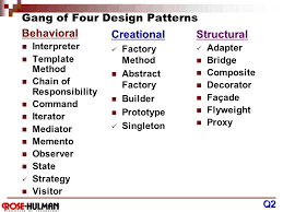 Design Patterns Gang Of Four Impressive CSSE 48 Introduction To Gang Of Four Design Patterns Ppt Video