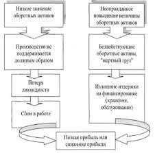 Дипломная работа Формирование эффективной системы управления  Дипломная работа Формирование эффективной системы управления оборотными активами ru