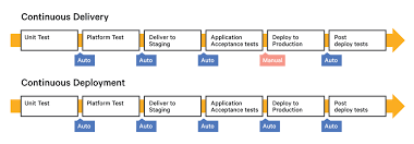 Continuous Delivery Vs Continuous Deployment An Overview