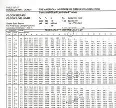 Ridge Beam Span Chart Veracious Beam Span Chart Douglas Fir Beam Span Chart