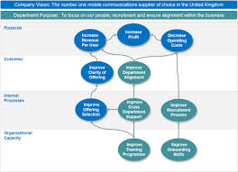 cascading your strategy intrafocus hr strategy map