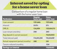 What Is Home Saver Loan