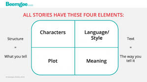 Plot Elements Four Elements Plot Characters Language Meaning Beemgee