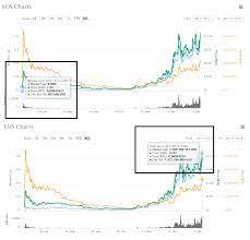 EOS Coin Geleceği Var mı? , Yatırım Yapılır mı? Hangi Borsadan Alınır?  [Cointurk 5. Projesi] — Steemit
