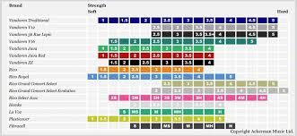 Alto Saxophone Reed Chart Vandoren Reed Chart Google Search In 2019