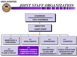 Ppt The Joint Staff C4 Directorate Command Control