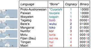Philippine Languages Comparison Chart Austronesian Basic Vocabulary Database Research