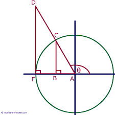 Graph And Formula For The Unit Circle As A Function Of Sine And Cosine