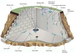 basement foundation design. Reasons Your Basement Leaks From The Inside And Outside Foundation Design