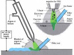 Gas shielded <b>arc welding</b> processes (<b>TIG</b>/<b>MIG</b>/MAG) - OpenLearn ...