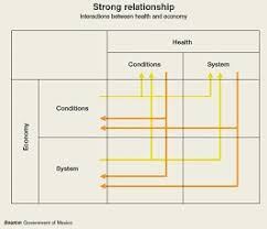 Health And The Economy A Vital Relationship Oecd Observer