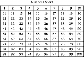 100 Chart Printable Number Chart 1 100