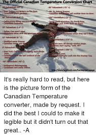 Canadian Conversion Chart The Official Canadian Temperature Conversion Chart 50