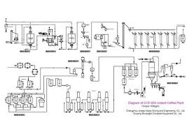 Coffee Production Process Flow Chart Instant Coffee Production Line Jinqiao Spray Drying