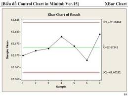 Videos Matching Creating Xbar And R Control Charts In