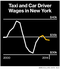 The Struggles Of New York Citys Taxi King