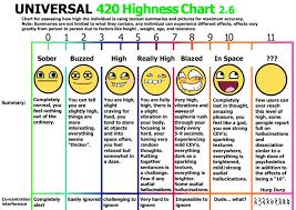 Highness Chart Marijuana Stoner Know Your Meme