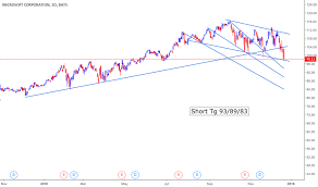 Msft Stock Price And Chart Tradingview India
