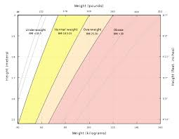 Obese Bmi Chart Body Mass Index Wikiwand