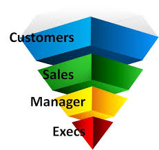 Roles Of A Sales And Marketing Manager Lean Sales And Marketing The Role Of The Managerpartners
