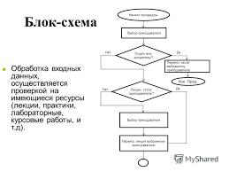 Презентация на тему Создание единой информационной  7 Блок схема