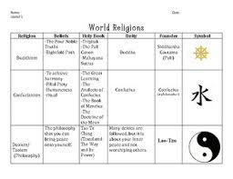 World Religions Chart Worksheet Answers World Religions Chart Worksheets Teaching Resources Tpt