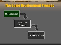 The Game Development Process Typical Development Cycle Idea