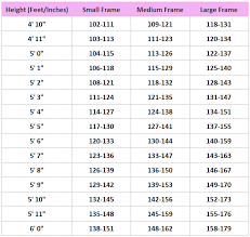 Height Ratio Weight Online Charts Collection