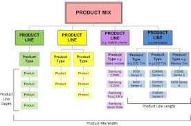 Product Mix And Product Line Understanding Product Length