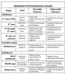 Age And Stage Development Chart 11 Best Child Development Images Child Development