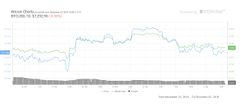 Bitcoin Volatility Chart Bitcoin Price Cracking 7 4k Opens Path To 8 1k Resistance