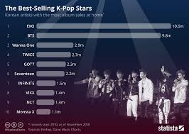 Chart The Best Selling K Pop Stars Statista