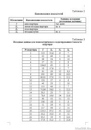 Контрольная по эконометрике вариант стоимость квартир  Контрольная по эконометрике вариант 8 стоимость квартир 18 01 16