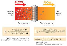 Micron Filter Size Chart Understanding Filter Beta Ratios