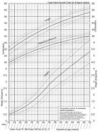 Newborn Growth Chart A New Fetal Infant Growth Chart For Preterm Infants