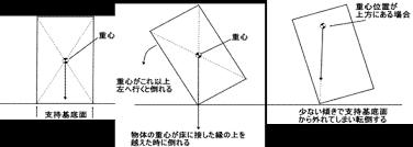 重心と力学的安定性(義肢装具士のための基礎力学)