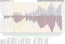 Net Cot Charts With Prices