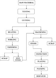 Plating Process Flow Chart Corn Flakes Flow Chart Www Bedowntowndaytona Com