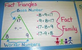 8 Grade Mathematics Chart Math Charts Mrs Zimmermans Third Grade G T Class At
