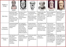 Aristotle Government Chart Eastern And Western Philosophy Google Search Philosophy