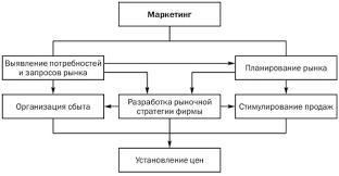 Реферат Маркетинговая ценовая политика предприятия сферы услуг  Роль и место ценообразования фирмы в системе маркетинга