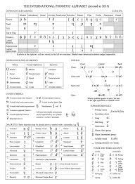 A unicode phonetic alphabet based on the ipa. The Ipa Chart For Language Learners Ipa Ipa Phonetics Phonetic Alphabet