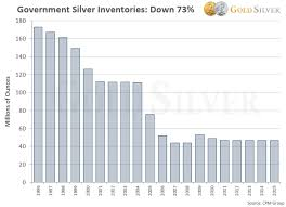 Why Buy Silver 10 Reasons To Invest In Silver Now W Charts