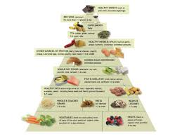 The Anti Inflammatory Diet Food Pyramid Andrew Weil M D