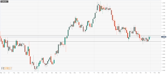 Eur Usd Technical Analysis Consolidation Range Likely To Be