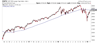 200 Day Sma Chart I Will Build A Wall At The 200 Day Moving Average The