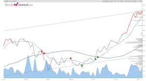 Should You Buy AAPL Stock?
