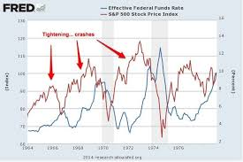 Market Chart Today Chart From 1964 Until Today Examining Fed Fund Rate Raises